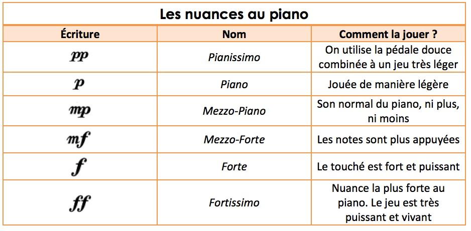 Comment jouer du piano avec nuances