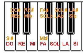 Les notes noires du piano